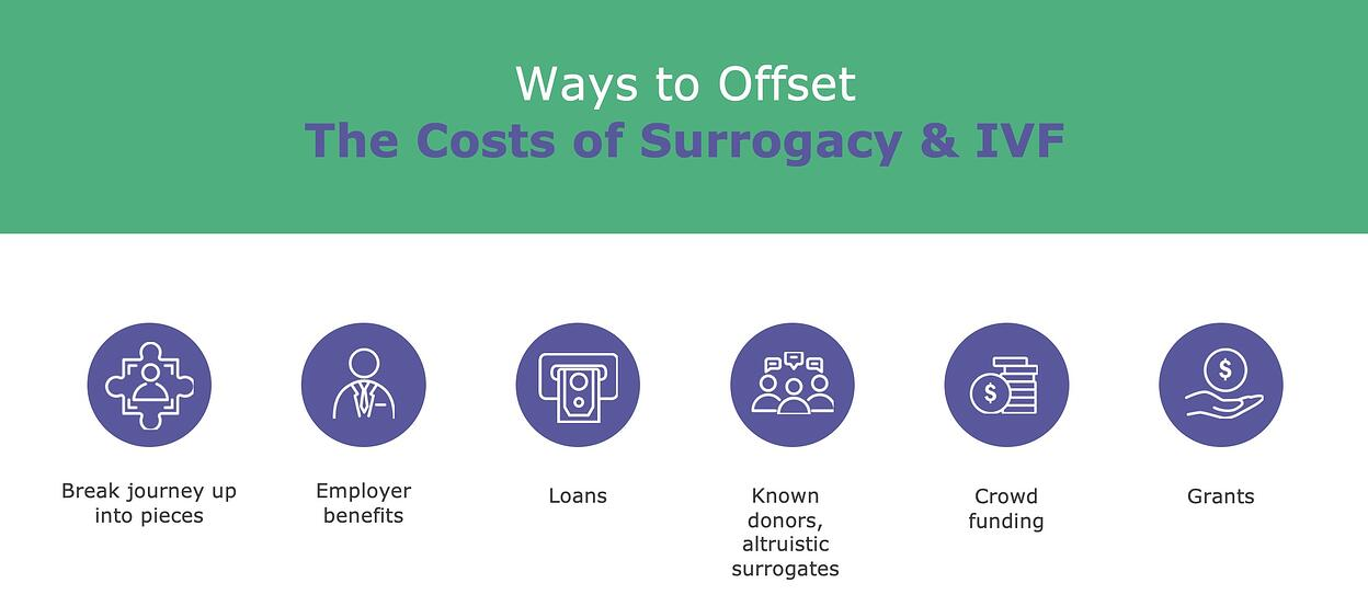 How to afford gay surrogacy